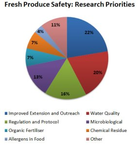 Research priorities identified by the industry